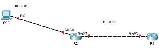 cisco topology